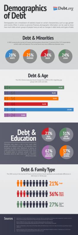 Demographics of Debt